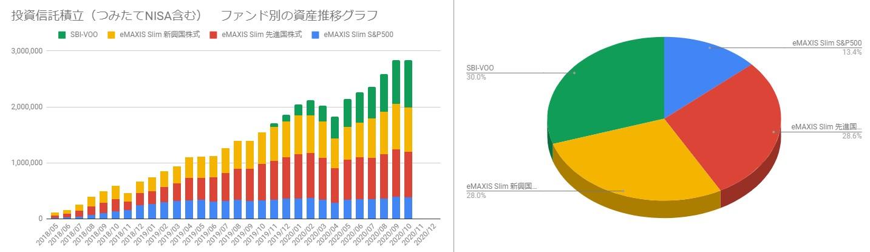 202010_投資信託ポートフォリオと月毎の資産推移
