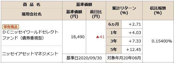 202010NISSAY401kDCニッセイワールドセレクトファンド(債券)商品情報