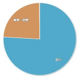 202010マネーフォワードME-家計簿公開-収入01