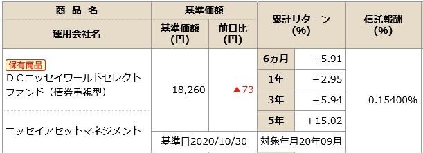 202011NISSAY401kDCニッセイワールドセレクトファンド(債券)商品情報
