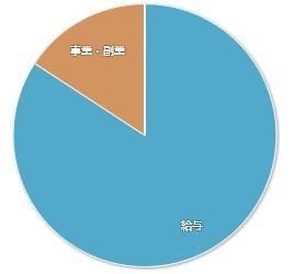 202011マネーフォワードME-家計簿公開-収入01