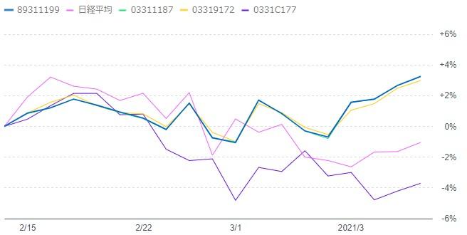 202103-emaxis-sbivooチャート比較