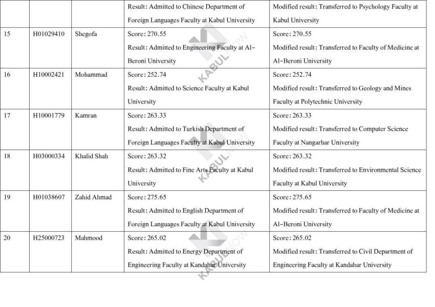 Inside Bureaucratic Game Can Anybody Manipulate Kankor Result Kabulnow