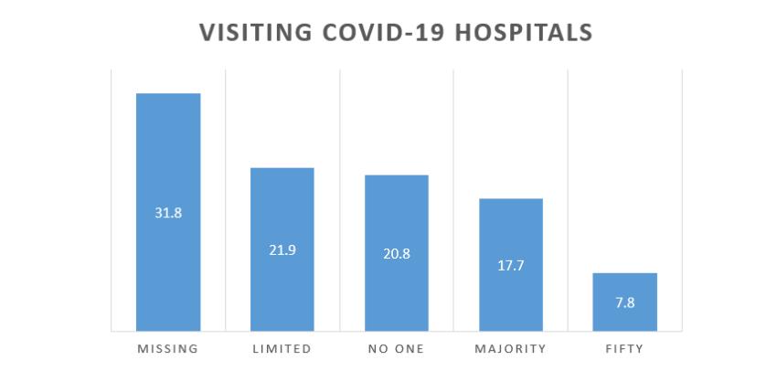 Visiting Covid-19 Hospitals