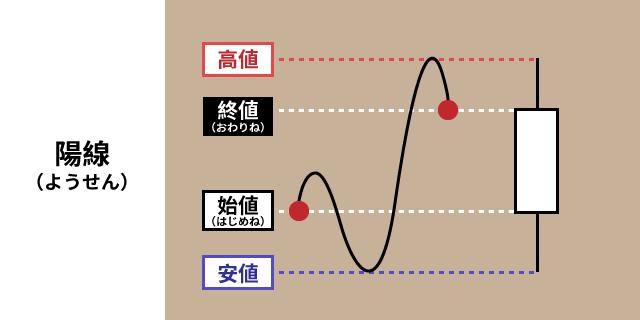 03_陽線