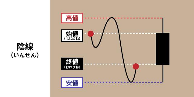 04_陰線