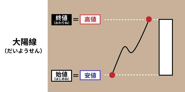 08_大陽線