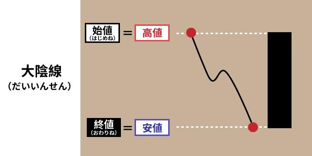 09_大陽線