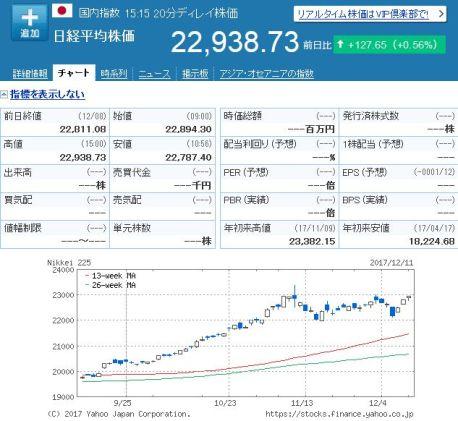 日経平均株価 20171211