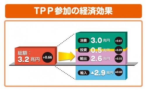 TPP参加の経済効果