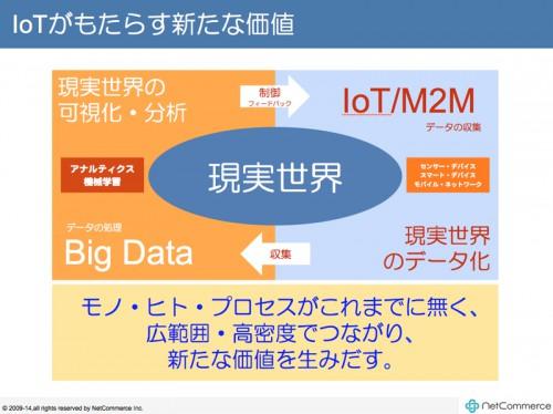 IoTとビッグデータ