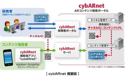 cybARnet