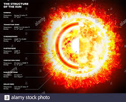 Structure of Sun