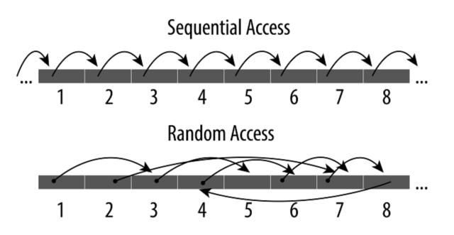 กราฟิกเปรียบเทียบการเข้าถึงข้อมูลแบบ Sequential access กับ Random access