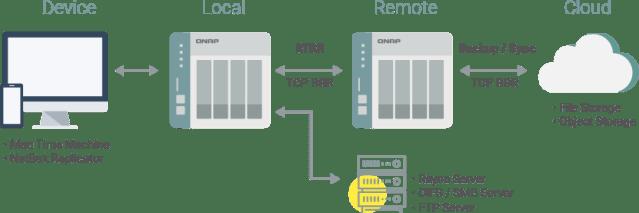 อินโฟกราฟิกแสดงตัวอย่างโซลูชันการแบ็กอัพด้วย HBS 3 ของ QNAP