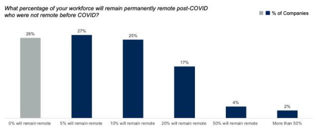 กราฟิกแสดงเปอร์เซ็นต์ของจำนวนตำแหน่งงานที่ CFO ของบริษัทมองว่าจะเปลี่ยนให้มาทำงานจากที่บ้านโดยถาวร แม้จะจบวิกฤตโควิด-19 แล้ว