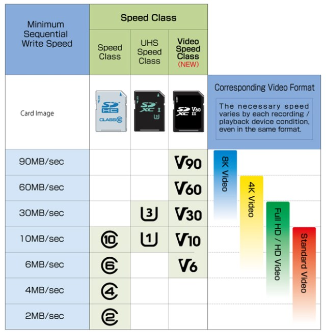 ตารางแสดงความเร็วของ SD card แบบต่างๆ