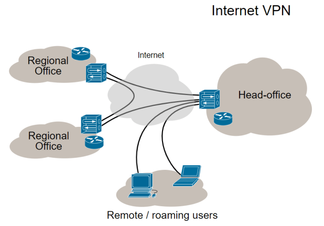 กราฟิกตัวอย่างการทำงานของ VPN