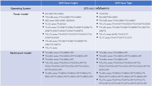 ตารางแสดงรายชื่อรุ่นของ QNAP NAS ที่รองรับการใช้งาน QVR Face