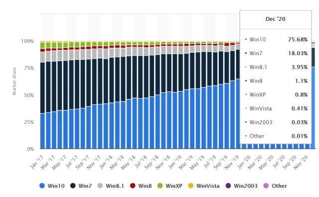 กราฟแท่งแสดงส่วนแบ่งตลาดของ Windows 10 เมื่อเทียบกับระบบปฏิบัติการ Windows เวอร์ชันอื่นๆ