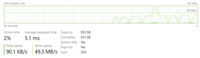 หน้าจอ Performance ของ Windows 10 แสดงข้อมูลการถ่ายโอนข้อมูล