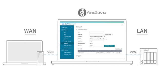 กราฟิกอธิบายการเชื่อมต่ออุปกรณ์อย่างโน้ตบุ๊กหรือสมาร์ทโฟนมาที่ QNAP NAS ผ่านอินเทอร์เน็ต โดยมีตัวกลางคือ WireGuard VPN