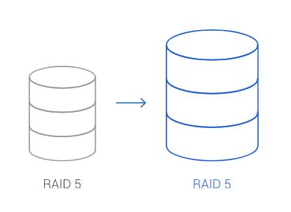 กราฟิกที่สื่อถึงการเปลี่ยนฮาร์ดดิสก์ของ RAID 5 ให้มีขนาดใหญ่ขึ้น