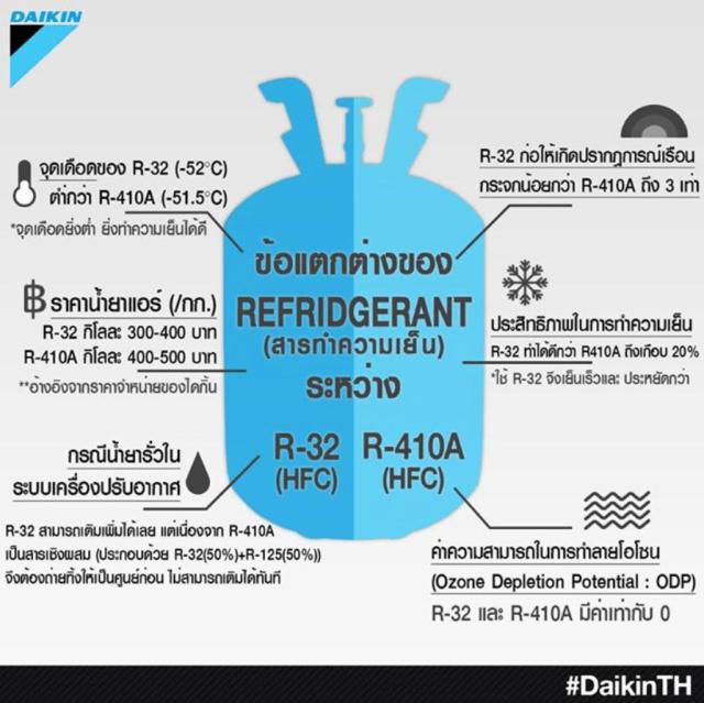 กราฟิกอธิบายเปรียบเทียบคุณสมบัติของน้ำยาแอร์ R-32 และ R-410A
