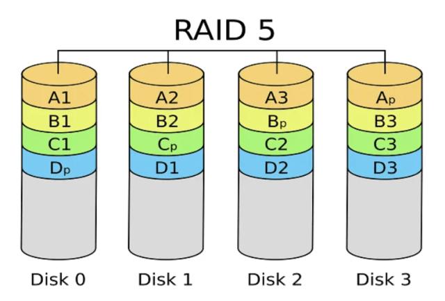 กราฟิกอธิบาย RAID 5