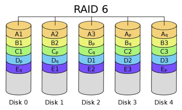 กราฟิกอธิบาย RAID 6