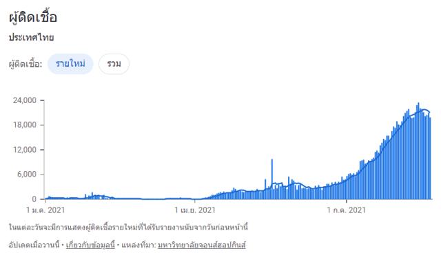 กราฟแสดงยอดผู้ติดเชื้อโควิด-19 ตั้งแต่ 1 มกราคม 2564 ถึง 31 กรกฎาคม 2564