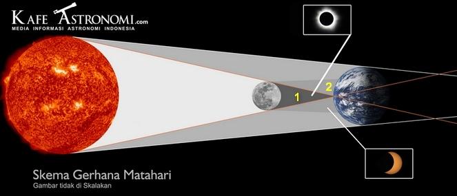 Skema Gerhana Matahari Total dan Sebagian. Apabila pengamat berada pada wilayah umbra(1) maka pengamat akan melihat gerhana matahari total sedang jika pengamat pada wilayah penumbra(2) maka pengamat akan melihat gerhana matahari sebagian. Sumber : Kafe Astronomi, 2012.
