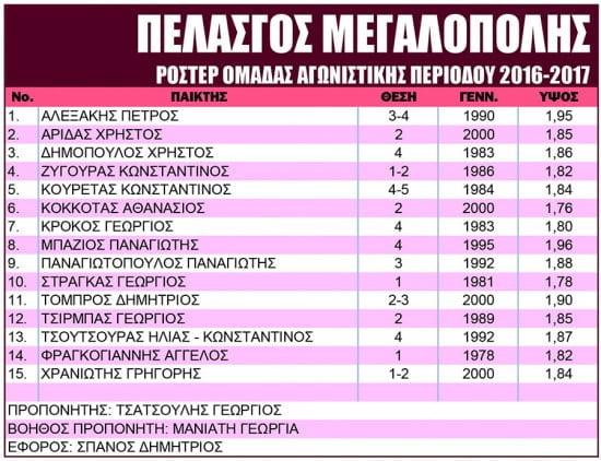 pelasgos_megalopolis_roster-fill-550x422