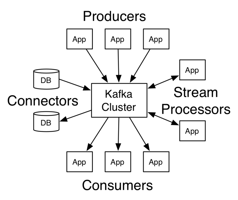 Architecture autour de Kafka : Producers, Consumers, Processors, Connectors