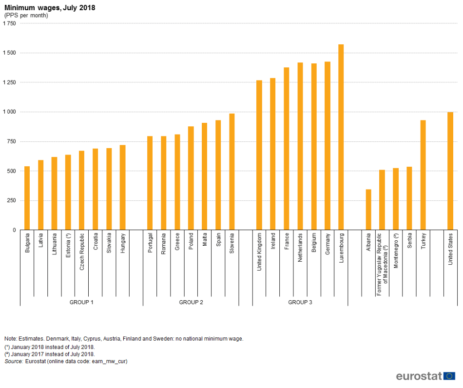 Minimum_wages,_July_2018_(PPS_per_month)