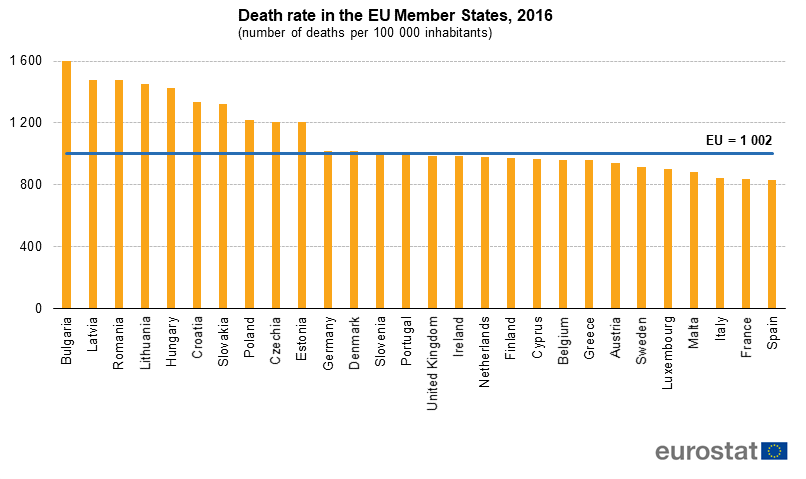 death-rate-eu