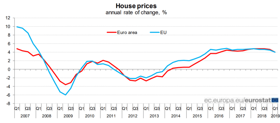house-prices-eu-eurostat