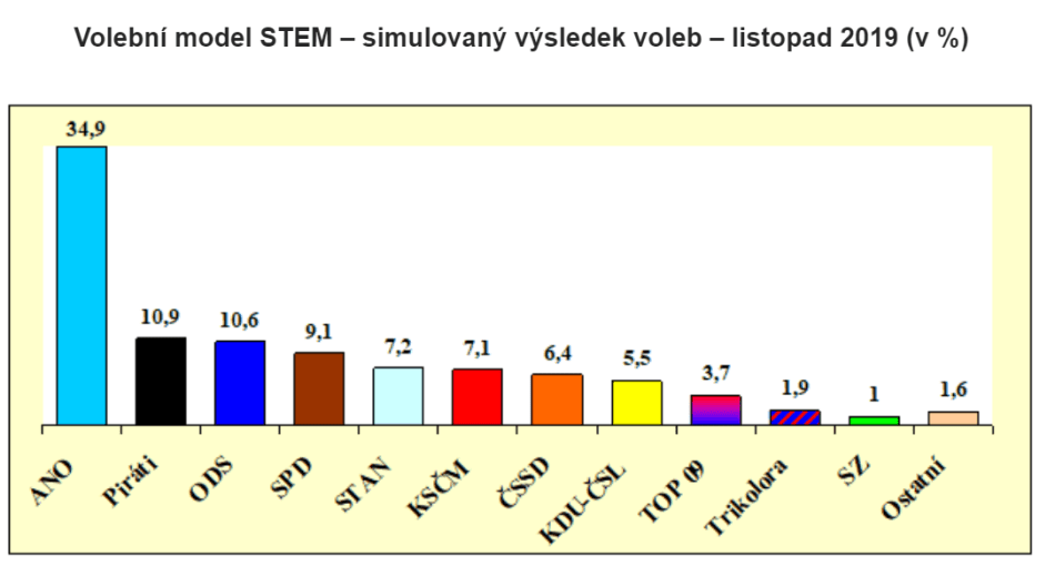 stem-poll-czech-ano