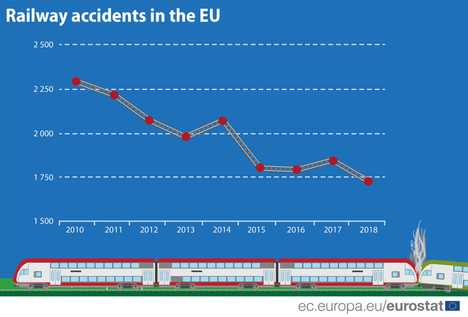railway-accidents-eu