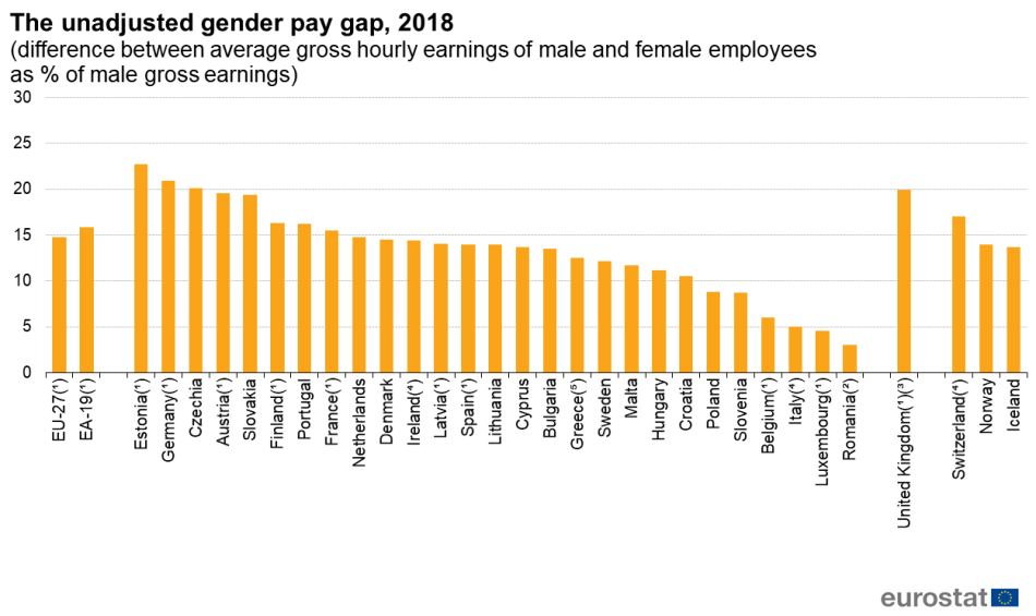 gender-pay-gap-eu-countries-eurostat
