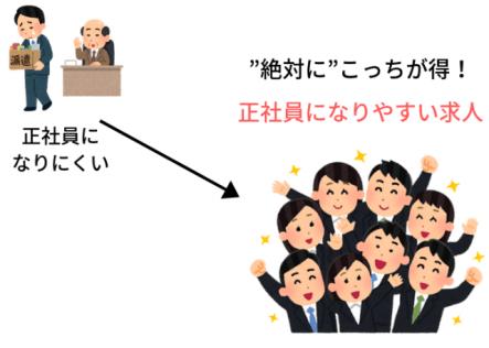 正社員になりやすい期間工メーカーの特徴