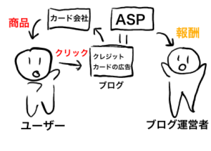 APSの仕組み