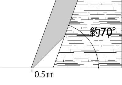 二段研ぎ角度2
