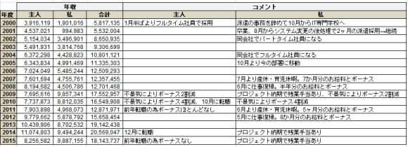 income_2000