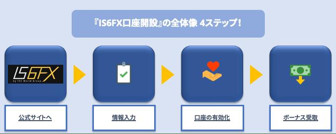 IS6FX口座開設の全体像