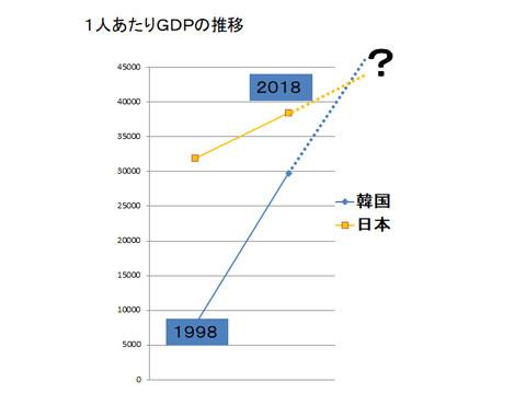 日本と韓国の1人あたりGDPの推移