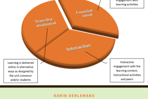 Proposing a Framework for Online Learning