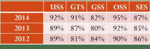 USS scores table