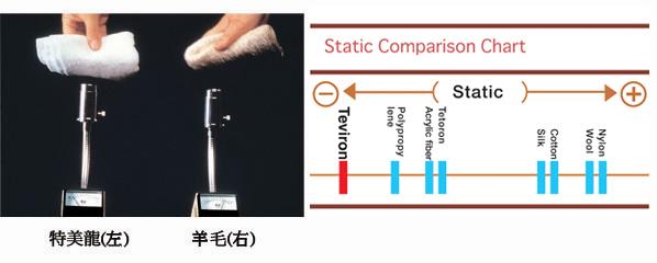 Comparison Neg Ion Density