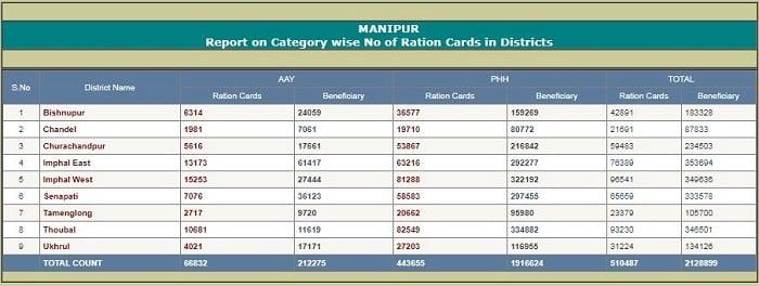 Manipur Ration Card List Online